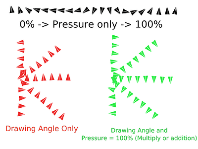rotation-by-pressure-and-drawing-angle