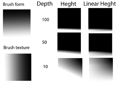 height mode test_cnvs_res