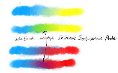 increase_sat