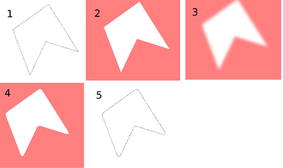 smoothing stages